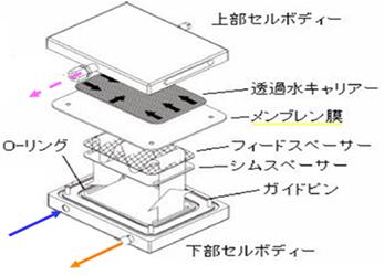 平膜試験装置
