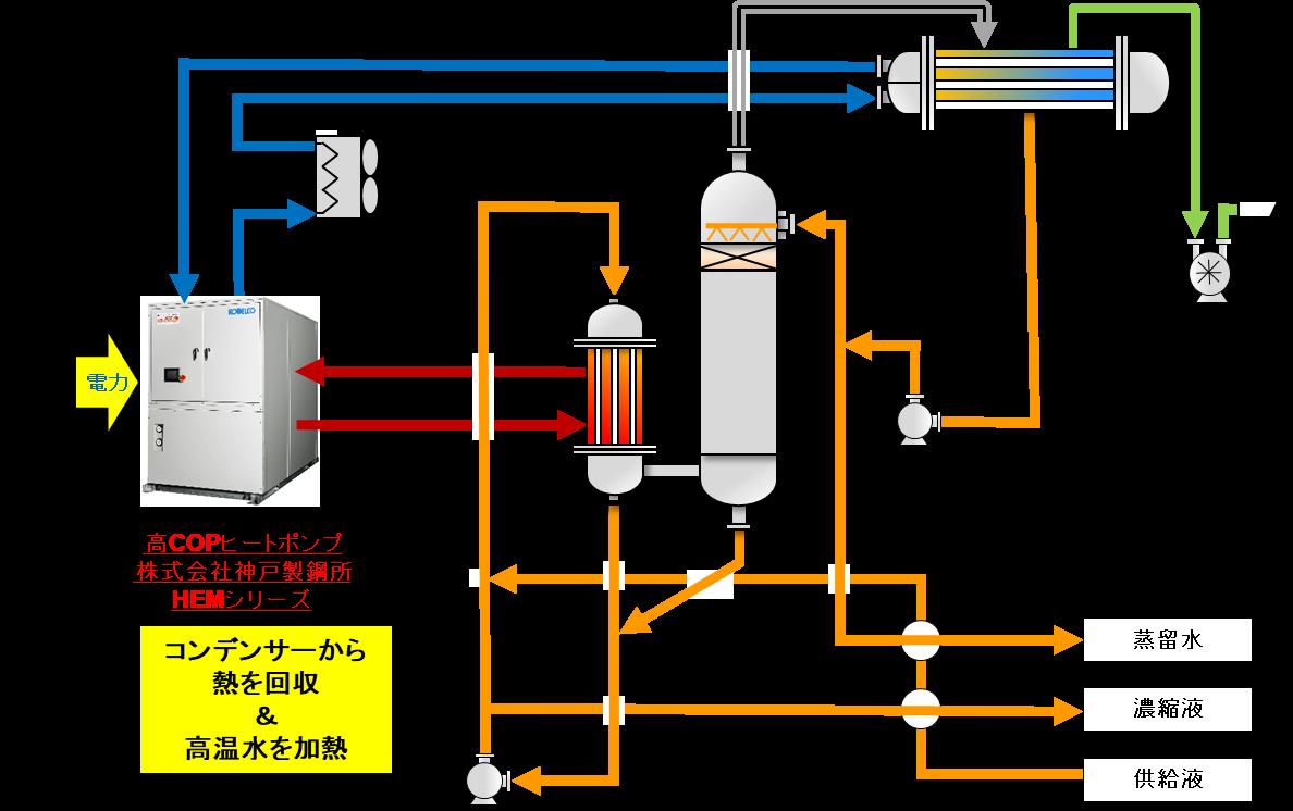 省エネ型ヒートポンプ式低温蒸発装置.png